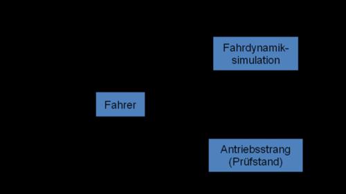 Fkfs Research In Motion Stuttgarter Fahrsimulator